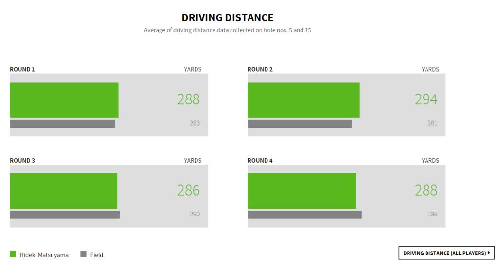 2015_mastars_drivingdistance